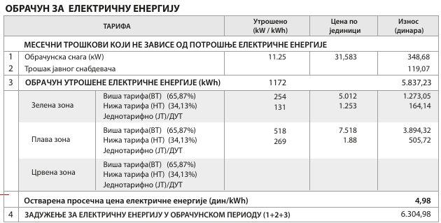 Novi račun EPS Snabdevanja, deo sa obračunom električne energije